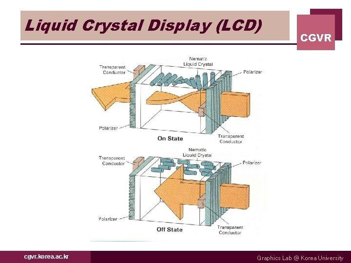 Liquid Crystal Display (LCD) cgvr. korea. ac. kr CGVR Graphics Lab @ Korea University