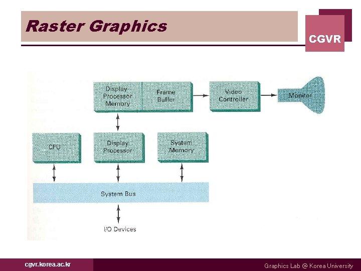 Raster Graphics cgvr. korea. ac. kr CGVR Graphics Lab @ Korea University