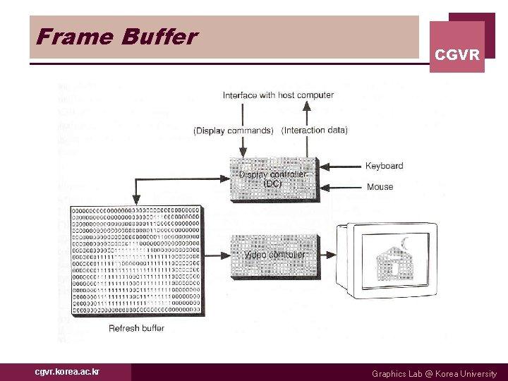 Frame Buffer cgvr. korea. ac. kr CGVR Graphics Lab @ Korea University