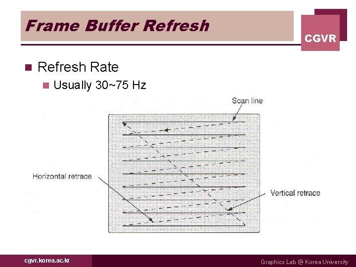 Frame Buffer Refresh n CGVR Refresh Rate n Usually 30~75 Hz cgvr. korea. ac.