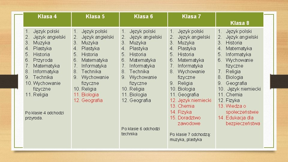 Klasa 4 Klasa 5 Klasa 6 Klasa 7 Klasa 8 1. Język polski 2.