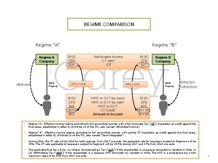 "REGIME COMPARISON Regime ""A"" Regime A Company Attribution 100% Property Regime ""B"" $100 25%"