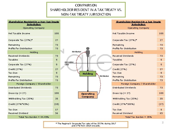 COMPARISON SHAREHOLDER RESIDENT IN A TAX TREATY VS. NON-TAX TREATY JURISDICTION Shareholder Resident in