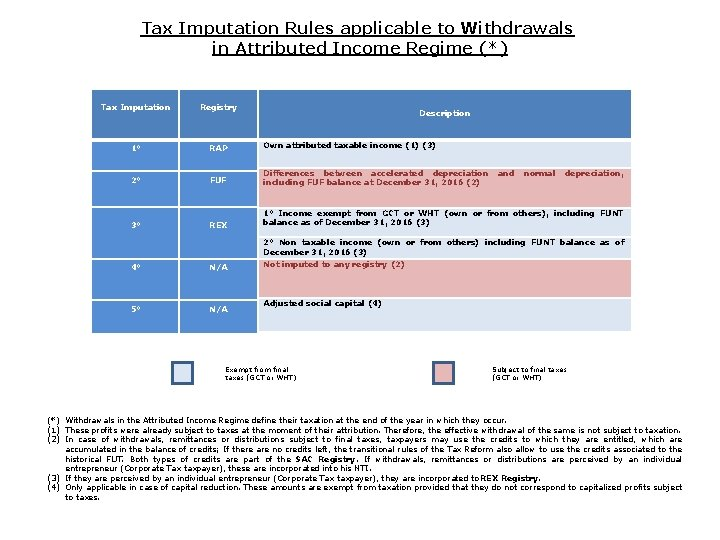 Tax Imputation Rules applicable to Withdrawals in Attributed Income Regime (*) Tax Imputation Registry