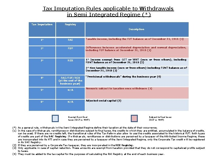Tax Imputation Rules applicable to Withdrawals in Semi Integrated Regime (*) Tax Imputation Registry