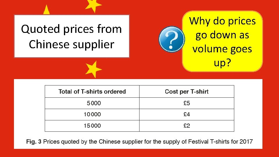 Quoted prices from Chinese supplier Why do prices go down as volume goes up?
