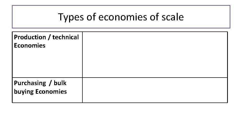 Types of economies of scale Production / technical Economies Purchasing / bulk buying Economies