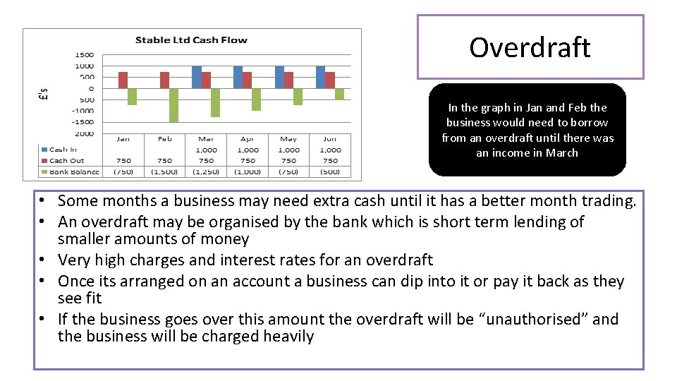 Overdraft In the graph in Jan and Feb the business would need to borrow