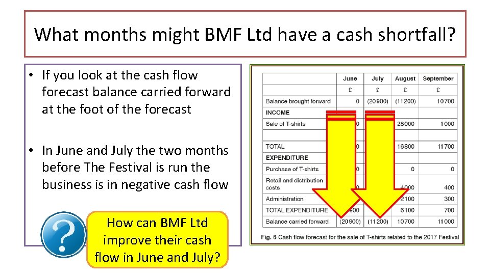 What months might BMF Ltd have a cash shortfall? • If you look at