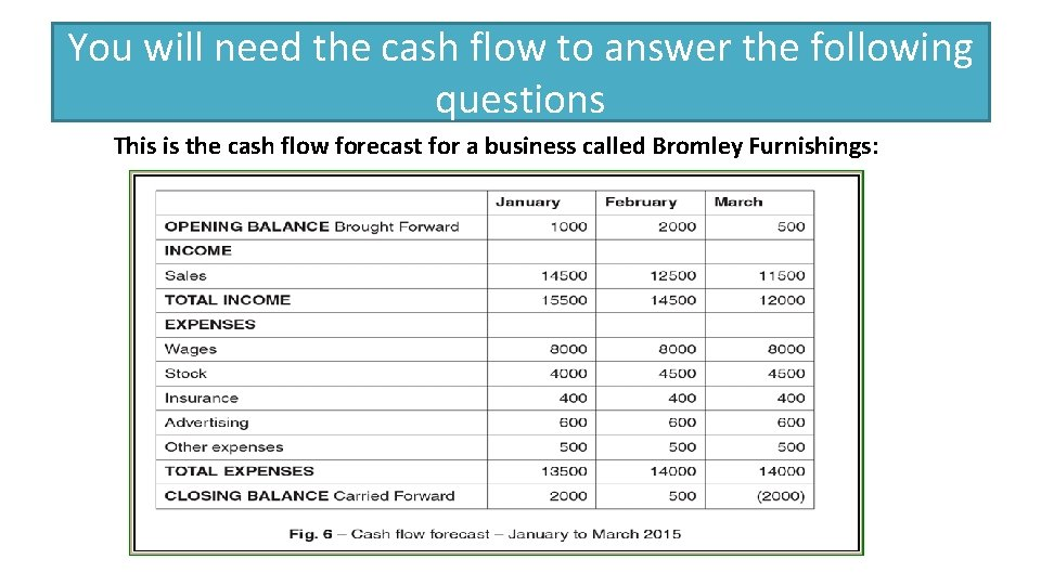 You will need the cash flow to answer the following questions This is the