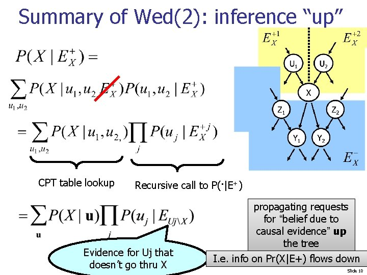 """Summary of Wed(2): inference """"up"""" CPT table lookup Recursive call to P(.  E+) Evidence"""