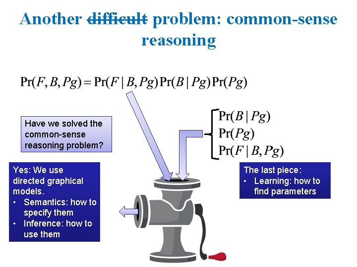 Another difficult problem: common-sense reasoning Have we solved the common-sense reasoning problem? Yes: We