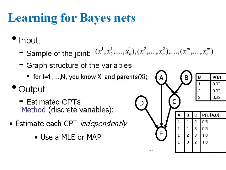 Learning for Bayes nets • Input: - Sample of the joint: - Graph structure