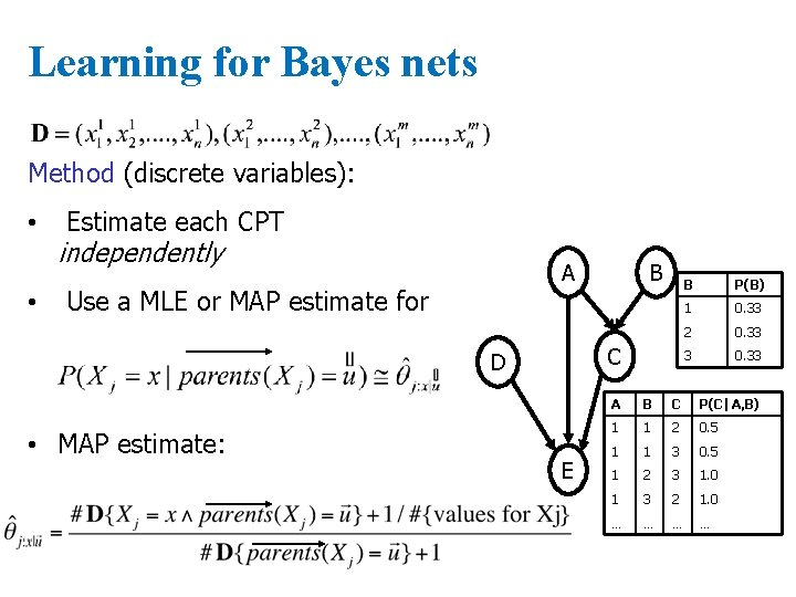 Learning for Bayes nets Method (discrete variables): • • Estimate each CPT independently A