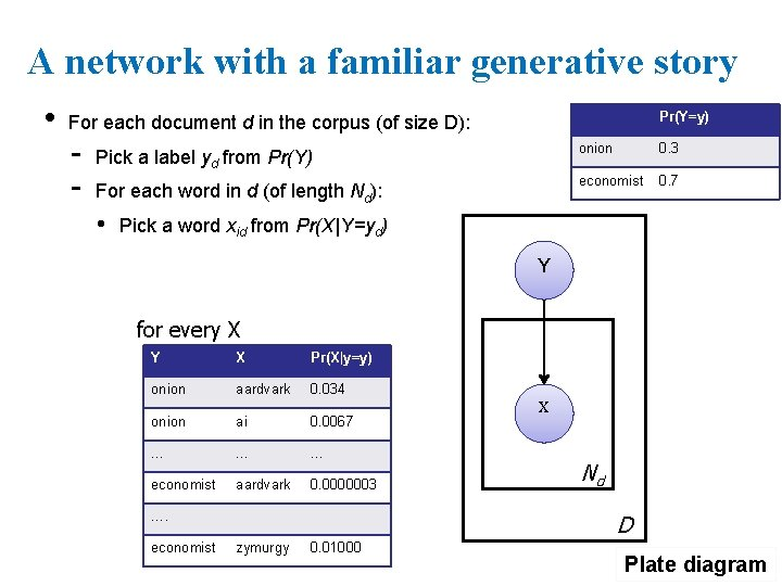 A network with a familiar generative story • Pr(Y=y) For each document d in