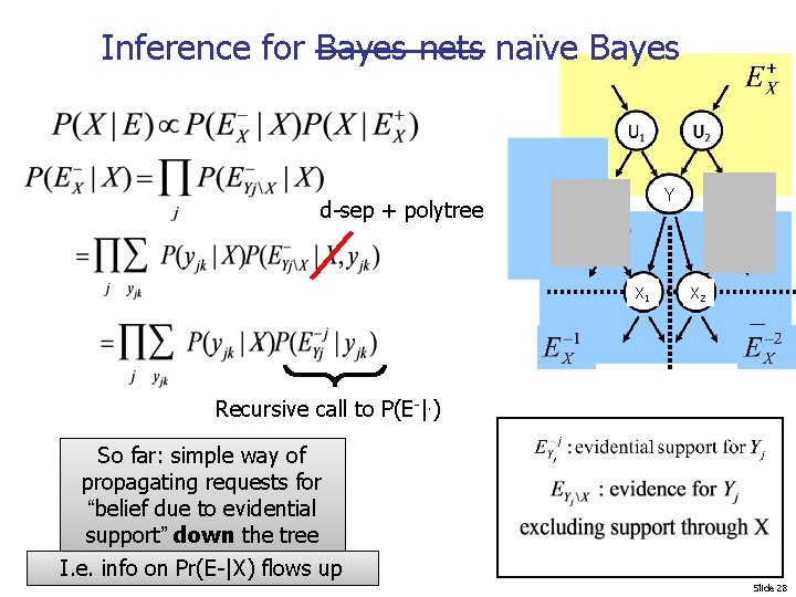 Inference for Bayes nets naïve Bayes Y d-sep + polytree X 1 X 2