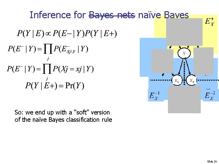 Inference for Bayes nets naïve Bayes Y Y X 1 X 2 So: we
