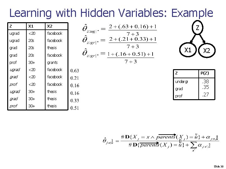Learning with Hidden Variables: Example Z X 1 X 2 ugrad <20 facebook ugrad