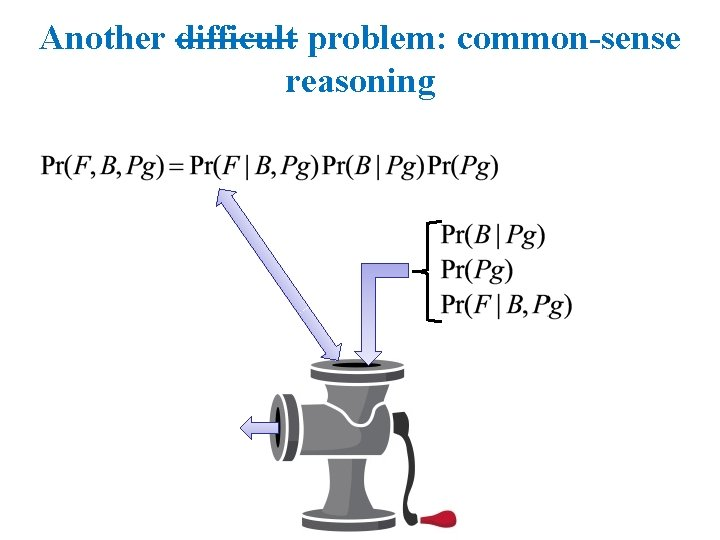 Another difficult problem: common-sense reasoning