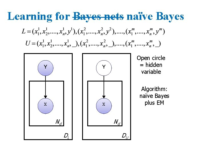 Learning for Bayes nets naïve Bayes Y Open circle = hidden variable Y X