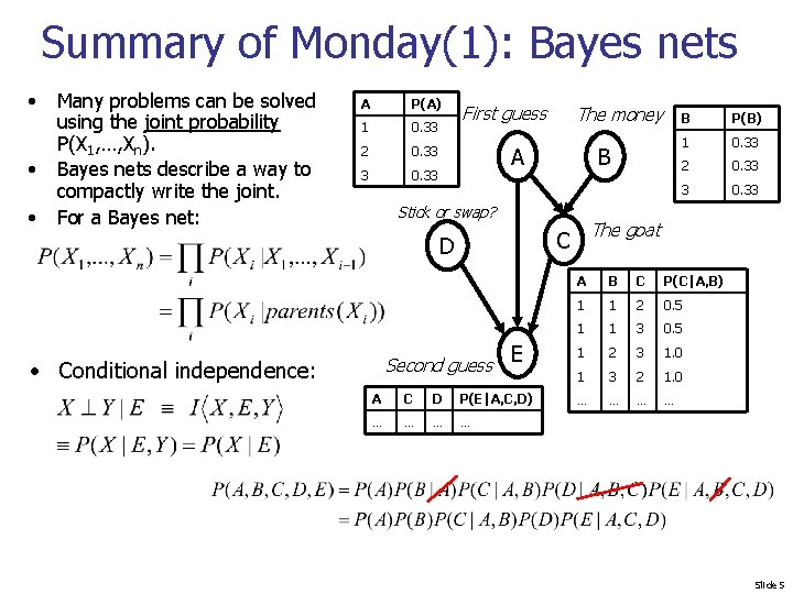 Summary of Monday(1): Bayes nets • • • Many problems can be solved using
