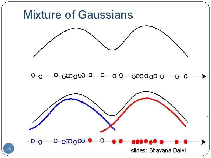 Mixture of Gaussians 55 slides: Bhavana Dalvi
