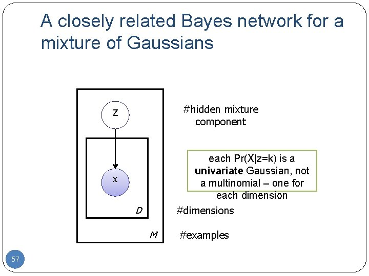 A closely related Bayes network for a mixture of Gaussians #hidden mixture component Z