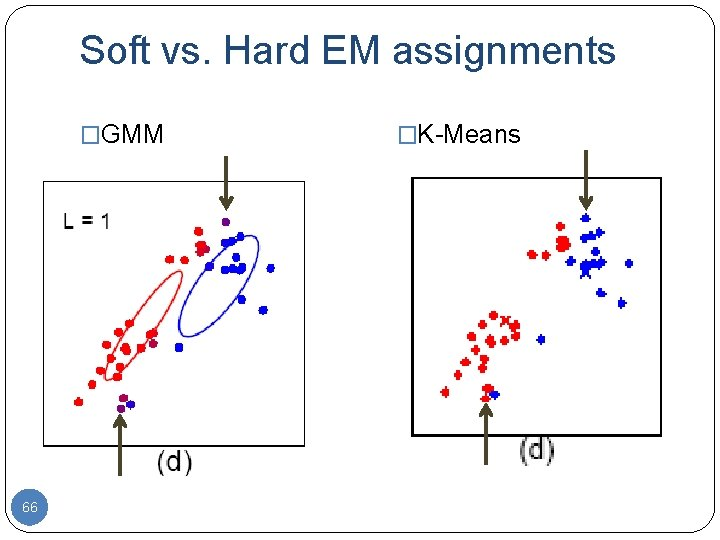 Soft vs. Hard EM assignments �GMM 66 �K-Means