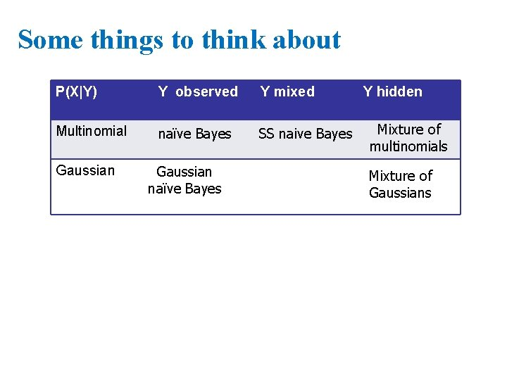 Some things to think about P(X Y) Y observed Y mixed Multinomial naïve Bayes SS