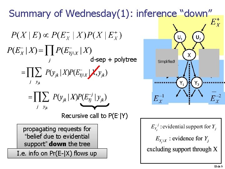"""Summary of Wednesday(1): inference """"down"""" d-sep + polytree Simplified! Recursive call to P(E- Y) propagating"""