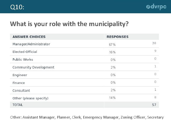 Q 10: What is your role with the municipality? 67% 16% 0% 2% 0%