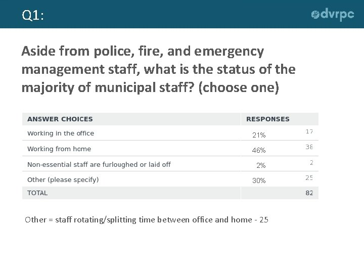 Q 1: Aside from police, fire, and emergency management staff, what is the status