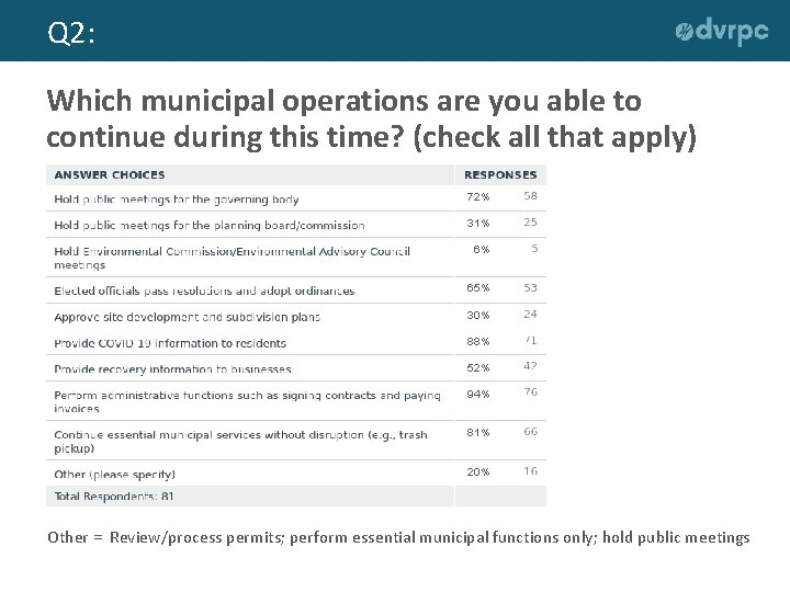 Q 2: Which municipal operations are you able to continue during this time? (check
