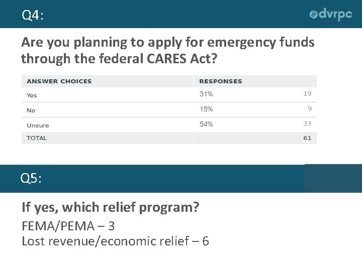 Q 4: Are you planning to apply for emergency funds through the federal CARES