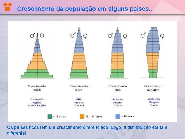 Crescimento da população em alguns países. . . Os países ricos têm um crescimento