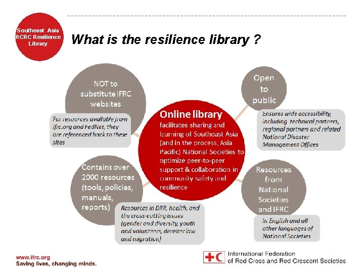 Southeast Asia RCRC Resilience Library What is the resilience library ?