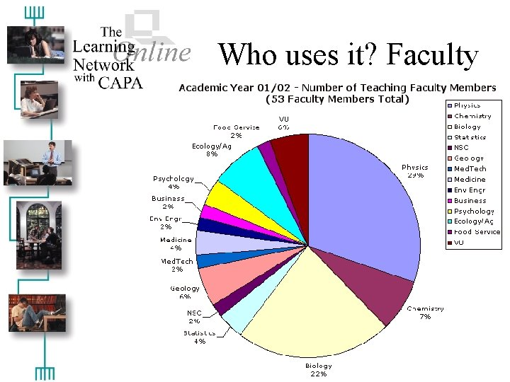 Who uses it? Faculty