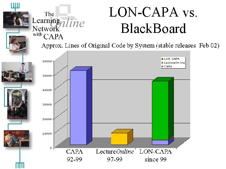 LON-CAPA vs. Black. Board