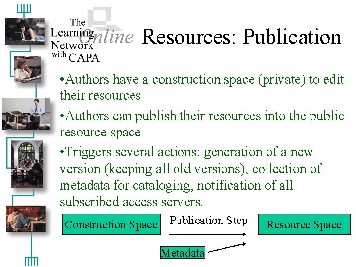 Resources: Publication • Authors have a construction space (private) to edit their resources •