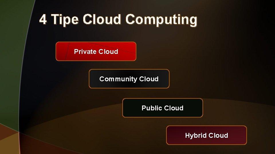 4 Tipe Cloud Computing Private Cloud Community Cloud Public Cloud Hybrid Cloud