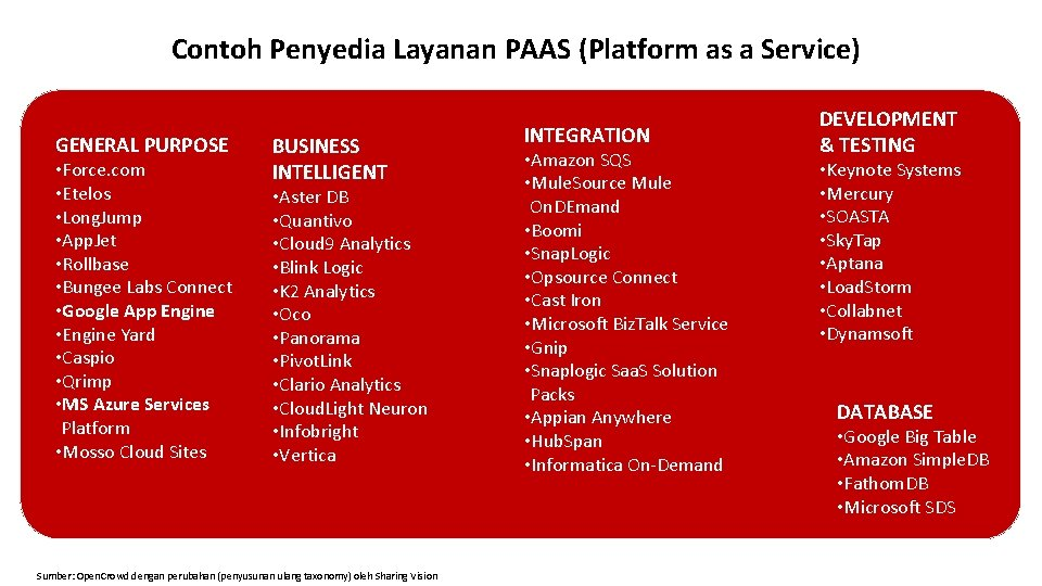 Contoh Penyedia Layanan PAAS (Platform as a Service) GENERAL PURPOSE • Force. com •