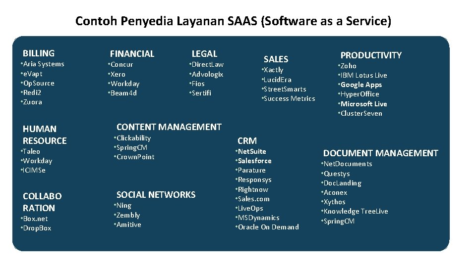 Contoh Penyedia Layanan SAAS (Software as a Service) BILLING • Aria Systems • e.