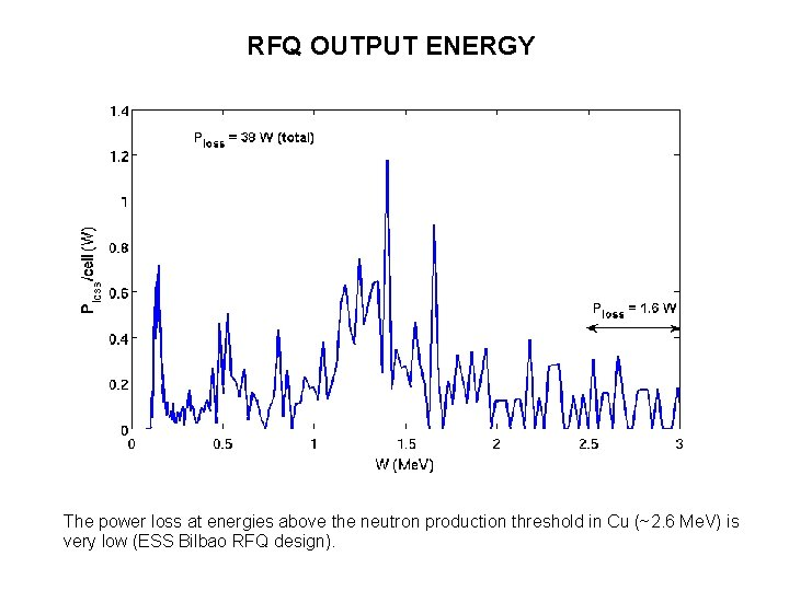 RFQ OUTPUT ENERGY The power loss at energies above the neutron production threshold in