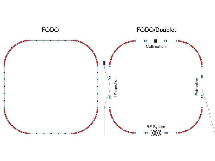 FODO/Doublet