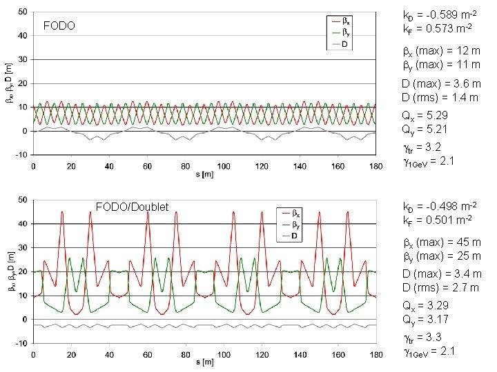 k. D = -0. 589 m-2 k. F = 0. 573 m-2 FODO bx