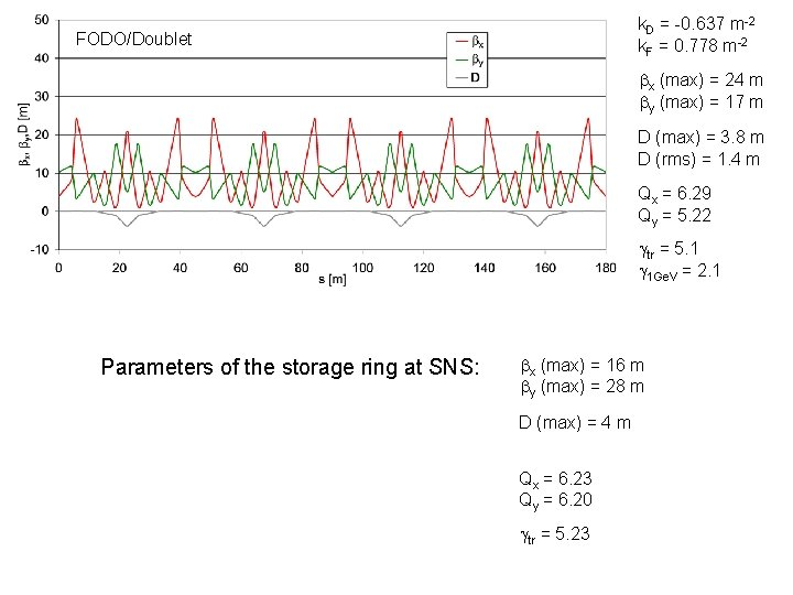 k. D = -0. 637 m-2 k. F = 0. 778 m-2 FODO/Doublet bx
