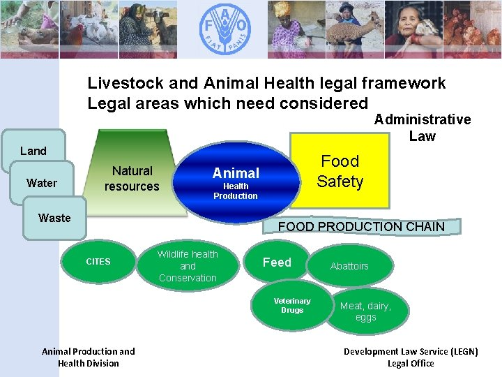 Livestock and Animal Health legal framework Legal areas which need considered Administrative Law Land