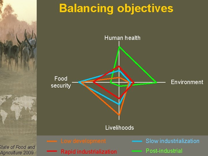 Balancing objectives Human health Food security Animaland Production and State of Food Health Division