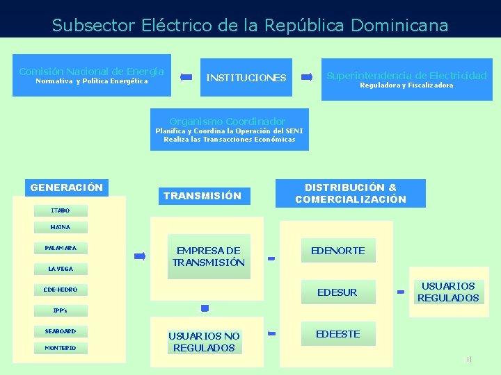 Subsector Eléctrico de la República Dominicana Comisión Nacional de Energía Normativa y Política Energética