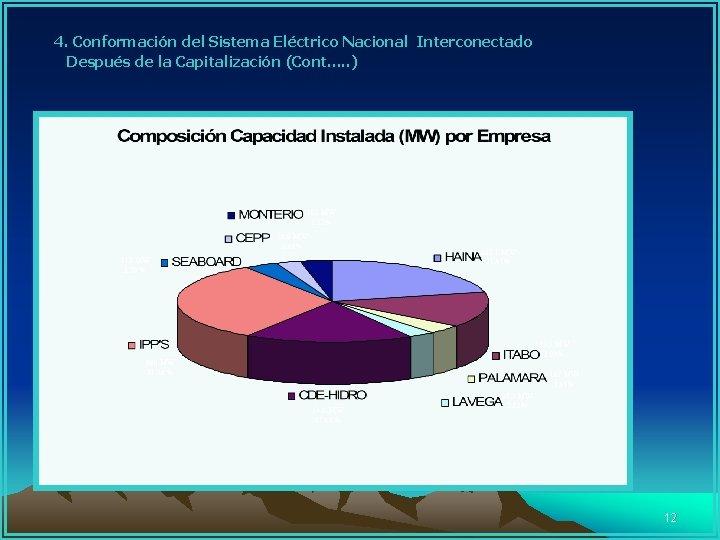 4. Conformación del Sistema Eléctrico Nacional Interconectado Después de la Capitalización (Cont. .